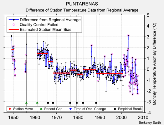 PUNTARENAS difference from regional expectation