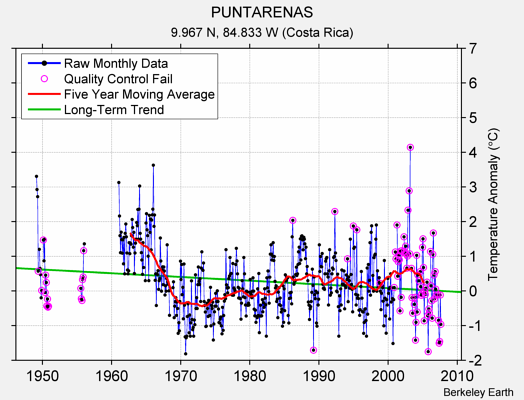 PUNTARENAS Raw Mean Temperature