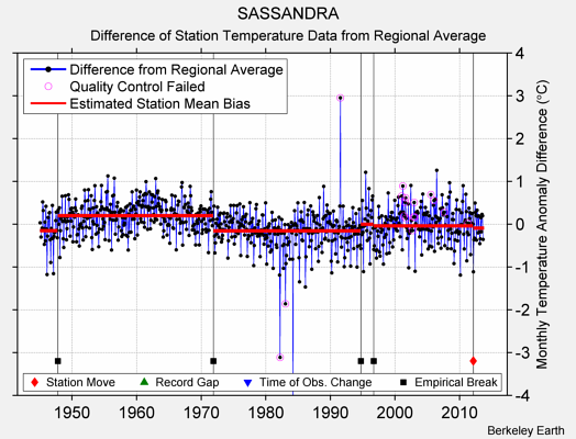 SASSANDRA difference from regional expectation