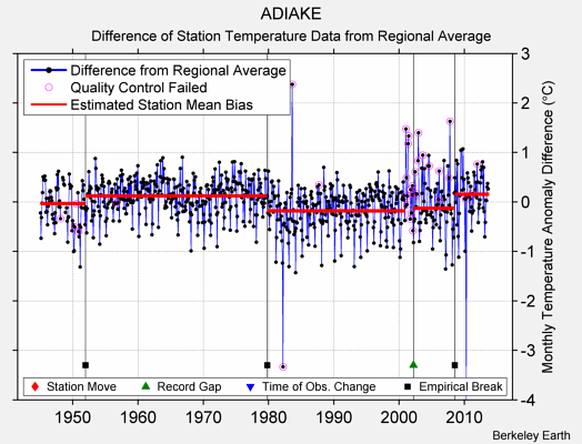 ADIAKE difference from regional expectation