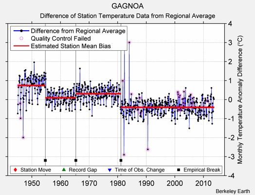 GAGNOA difference from regional expectation