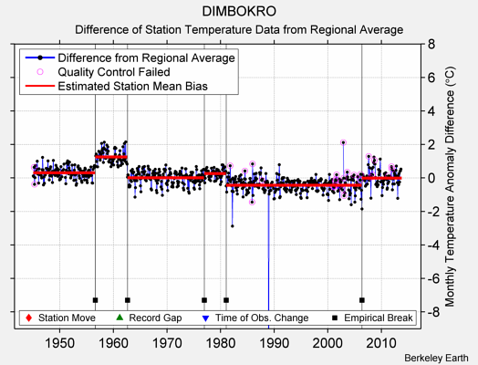 DIMBOKRO difference from regional expectation
