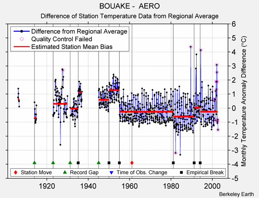 BOUAKE -  AERO difference from regional expectation