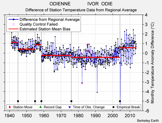 ODIENNE             IVOR  ODIE difference from regional expectation