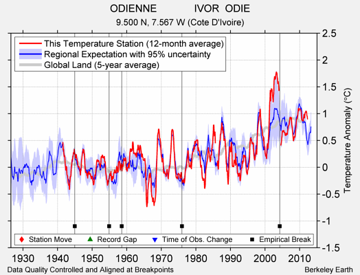 ODIENNE             IVOR  ODIE comparison to regional expectation