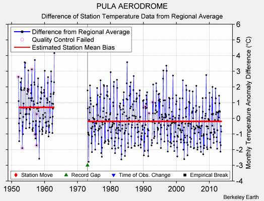PULA AERODROME difference from regional expectation