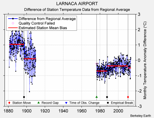 LARNACA AIRPORT difference from regional expectation