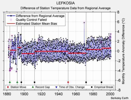 LEFKOSIA difference from regional expectation