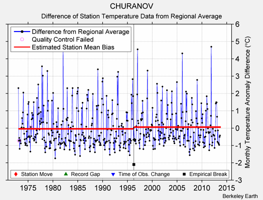 CHURANOV difference from regional expectation