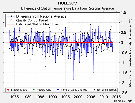 HOLESOV difference from regional expectation