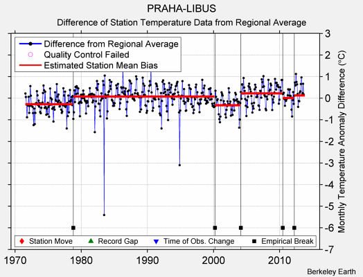 PRAHA-LIBUS difference from regional expectation