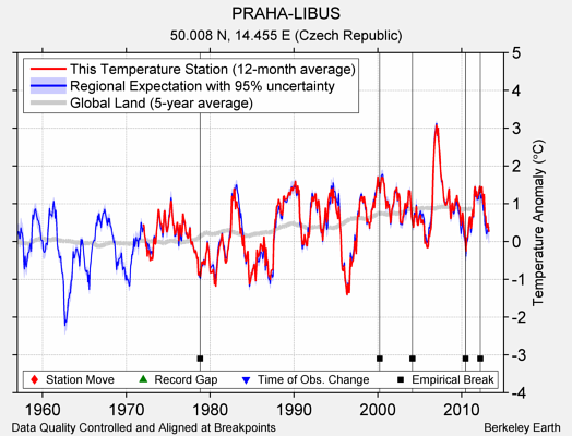 PRAHA-LIBUS comparison to regional expectation