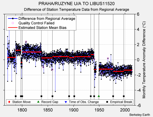 PRAHA/RUZYNE U/A TO LIBUS11520 difference from regional expectation