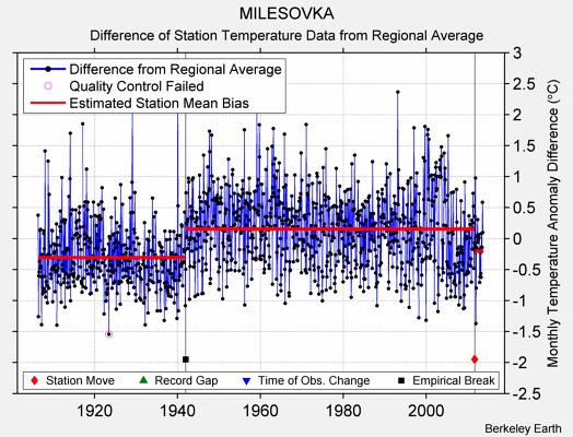 MILESOVKA difference from regional expectation