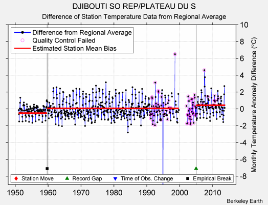 DJIBOUTI SO REP/PLATEAU DU S difference from regional expectation