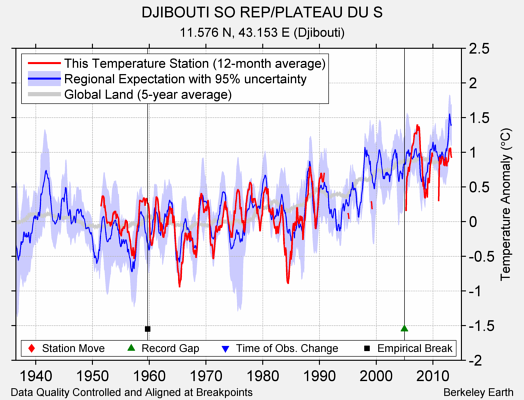 DJIBOUTI SO REP/PLATEAU DU S comparison to regional expectation