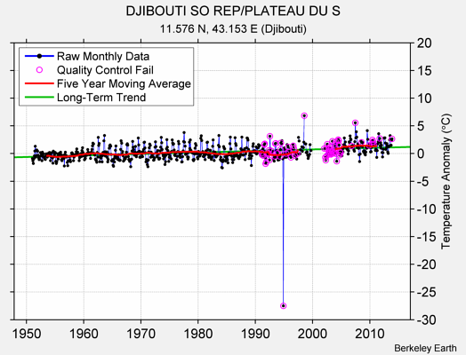 DJIBOUTI SO REP/PLATEAU DU S Raw Mean Temperature
