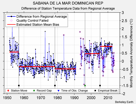 SABANA DE LA MAR DOMINICAN REP difference from regional expectation