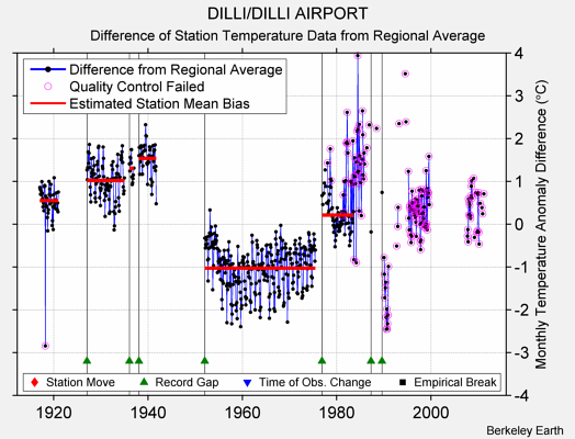 DILLI/DILLI AIRPORT difference from regional expectation