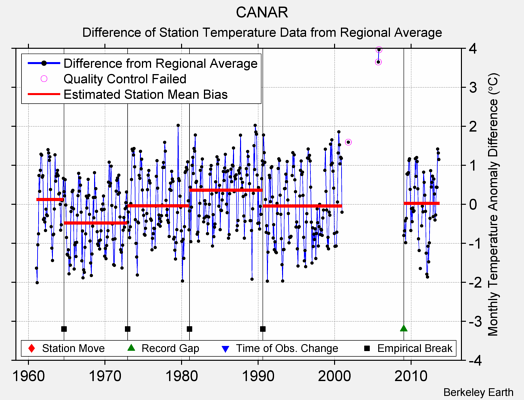 CANAR difference from regional expectation