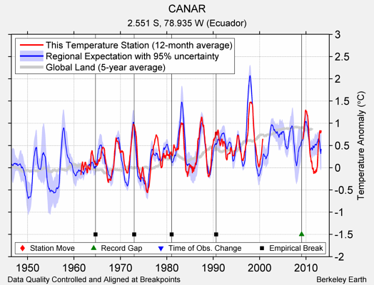 CANAR comparison to regional expectation
