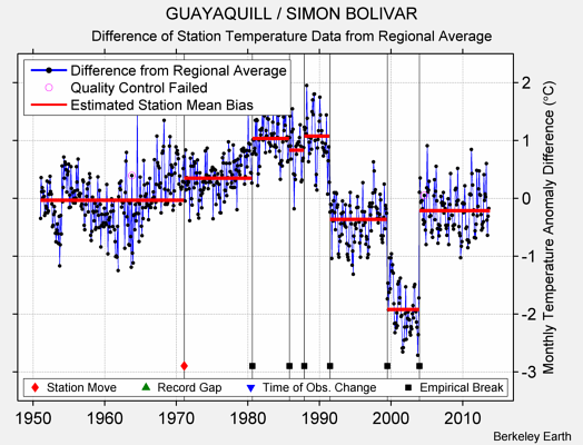 GUAYAQUILL / SIMON BOLIVAR difference from regional expectation