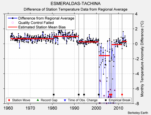 ESMERALDAS-TACHINA difference from regional expectation