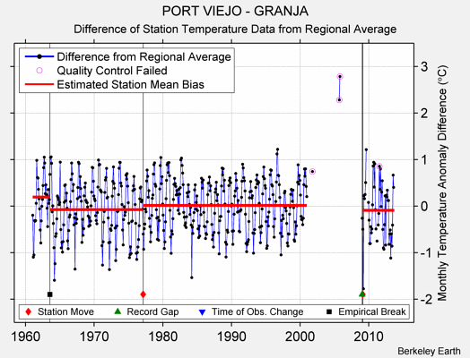 PORT VIEJO - GRANJA difference from regional expectation