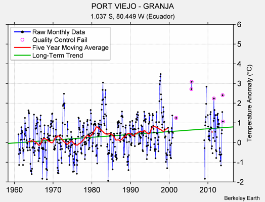 PORT VIEJO - GRANJA Raw Mean Temperature