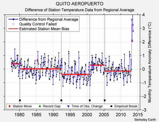 QUITO AEROPUERTO difference from regional expectation