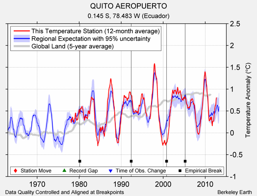 QUITO AEROPUERTO comparison to regional expectation