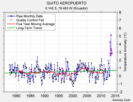 QUITO AEROPUERTO Raw Mean Temperature