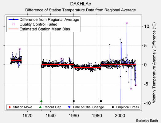 DAKHLAc difference from regional expectation