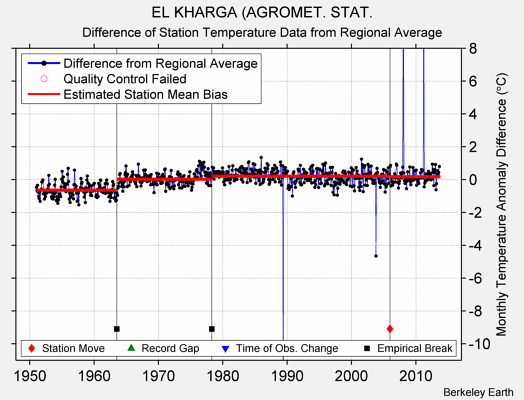 EL KHARGA (AGROMET. STAT. difference from regional expectation
