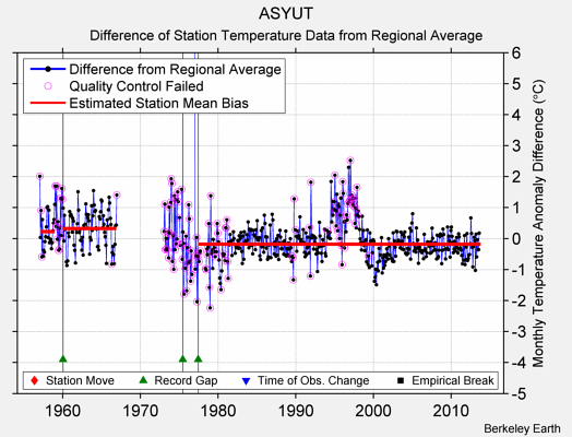ASYUT difference from regional expectation