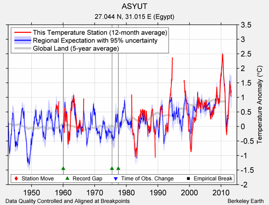 ASYUT comparison to regional expectation