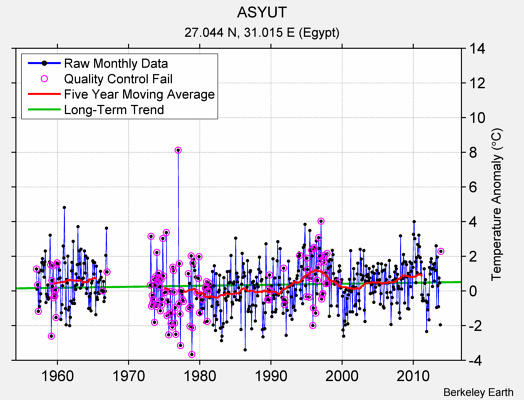 ASYUT Raw Mean Temperature