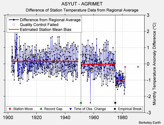 ASYUT - AGRIMET difference from regional expectation