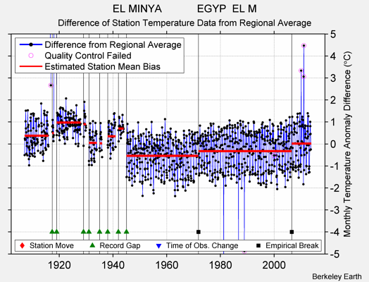 EL MINYA            EGYP  EL M difference from regional expectation
