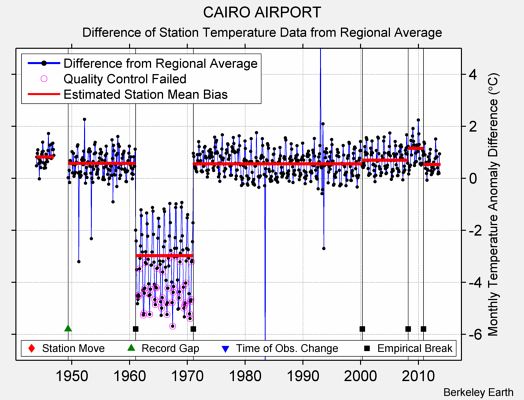 CAIRO AIRPORT difference from regional expectation