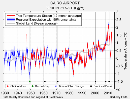 CAIRO AIRPORT comparison to regional expectation