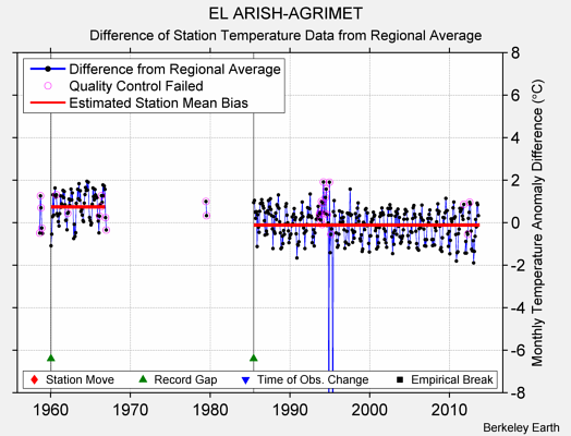 EL ARISH-AGRIMET difference from regional expectation