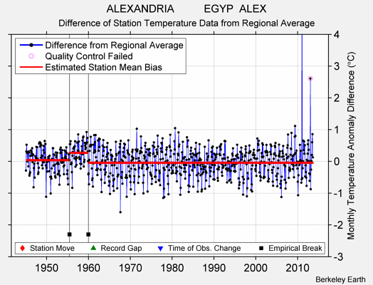 ALEXANDRIA          EGYP  ALEX difference from regional expectation