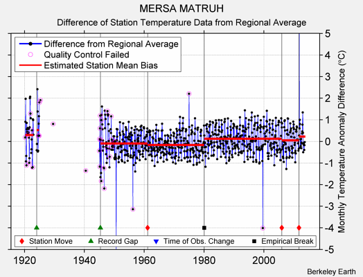 MERSA MATRUH difference from regional expectation