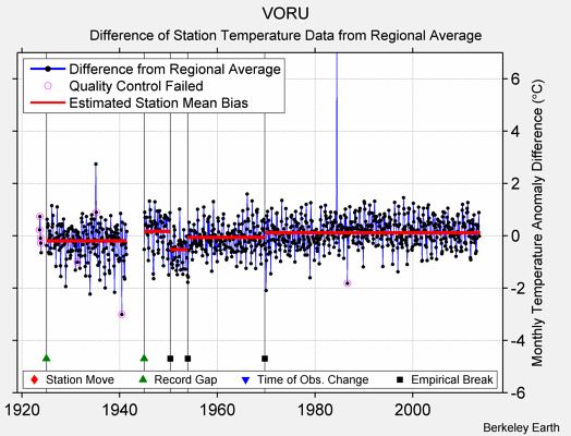 VORU difference from regional expectation