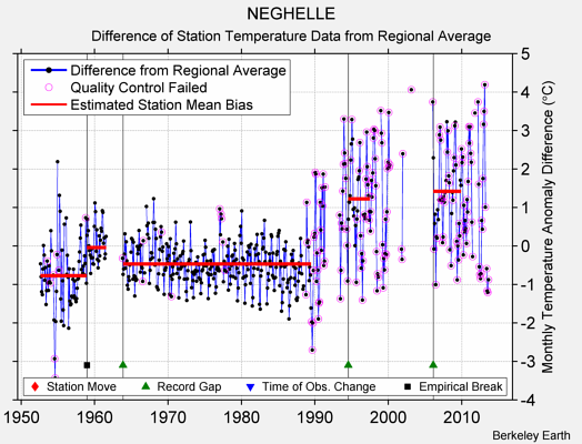 NEGHELLE difference from regional expectation