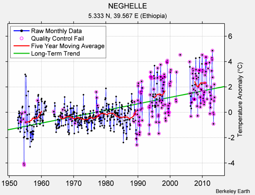 NEGHELLE Raw Mean Temperature