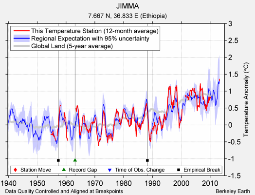 JIMMA comparison to regional expectation