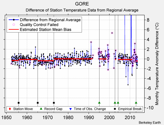 GORE difference from regional expectation