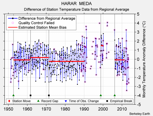 HARAR  MEDA difference from regional expectation
